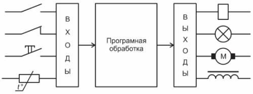 Принцип работы ПЛК