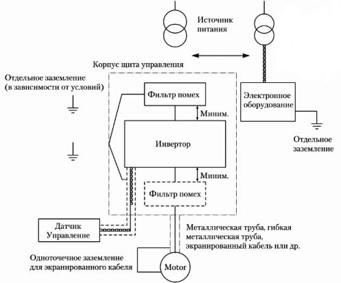 Типовая схема включения частотного преобразователя