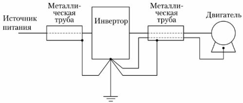 Пример подключения силовых линий (кабелей) в цепи частотного преобразователя