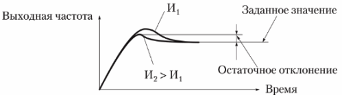 Настройка интегрирующего звена (И-звена) ПИД-регулятора