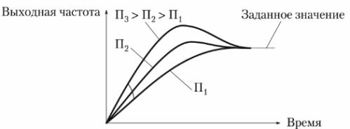 Настройка пропорционального звена (П-звена) ПИД-регулятора