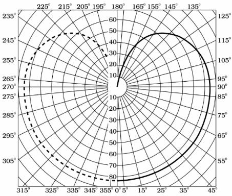 Продольная кривая распределения силы света симметричного источника
