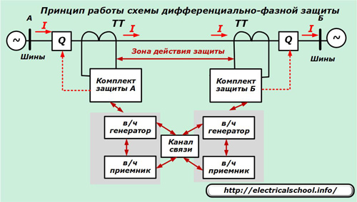 Схема дифференцально-фазной защиты