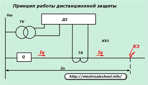 Принцип работы дистанционной защиты