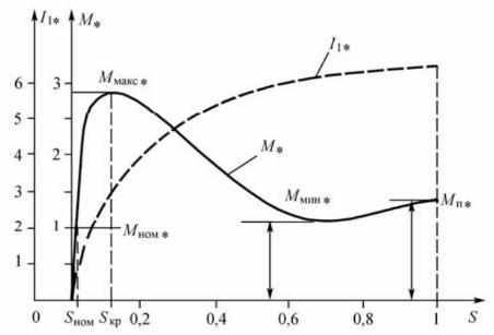 Зависимость тока и момента от скольжения