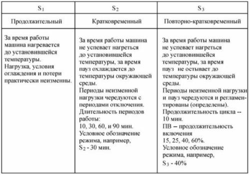 Основные режимы работы электрических машин