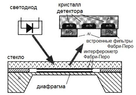 Отоэлектронный датчик