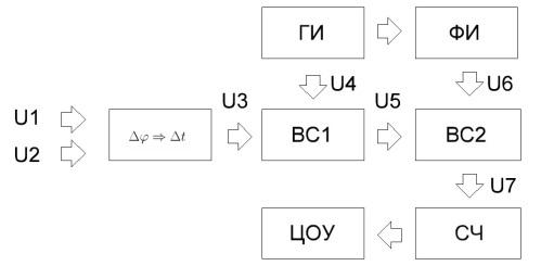 Цифровые электронные фазометры