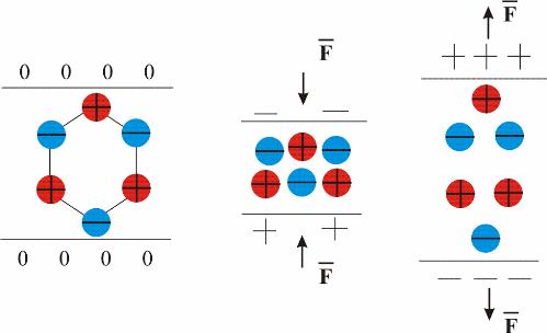 поляризация кристалла приводит к его деформации