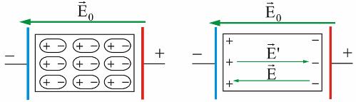 Заряды диполей внутри диэлектрика взаимно компенсируют друг друга