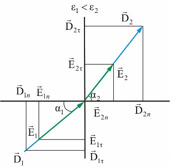 Закон преломления для вектора D