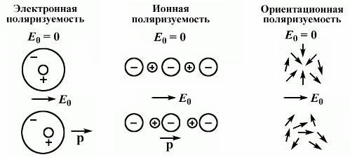 поляризуемость диэлектриков