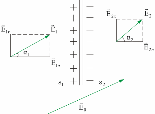 задача с двумя бесконечно протяженными диэлектриками с различными 949;