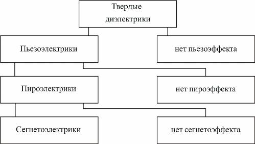 Классификация твердых диэлектриков
