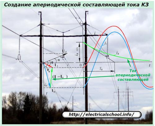 Создание апериодической составляющей тока КЗ
