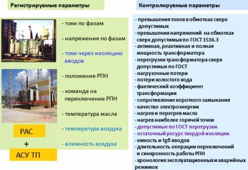 Диагностика силовых трансформаторов и реакторов