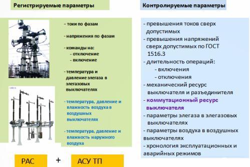 Диагностика выключателей и разъединителей
