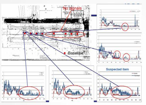 Локация источников частичных разрядов в оборудовании ОРУ с использованием сканера типа PDS-100