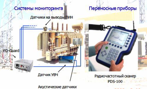 Радиочастотные приборы обнаружения частичных разрядов