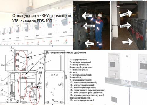 Экспресс диагностика КРУ, КРУН 6-35 кВ