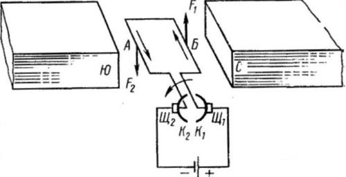 Вращение рамки в магнитном поле