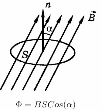 Поток ветора магнитной индукции