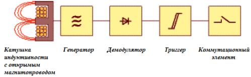 Устройство бесконтактного индуктивного датчика положения