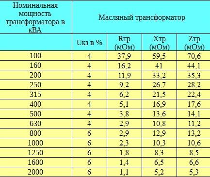 Характеристики масляных трансформаторов