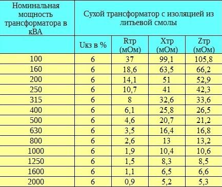 Харктеристики сухих трансформаторов