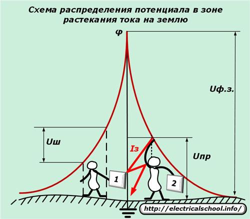 Схема распределения потенциала в зоне растекания тока на землю