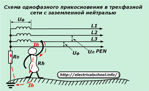 Схема однофазного прикосновения в трехфазной сети с заземленной нейтралью