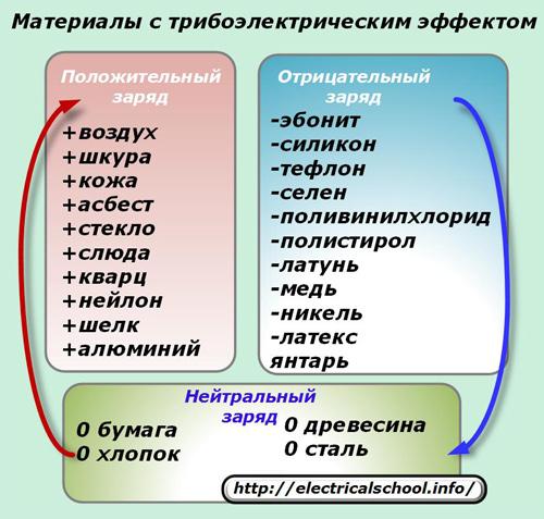 Материалы с трибоэлектрическим эффектом