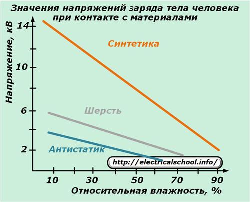 Значение напряжений заряда тела человека при контакте с материалами
