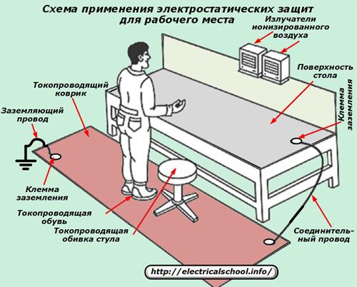 Схема применения электростатических защит для рабочего места