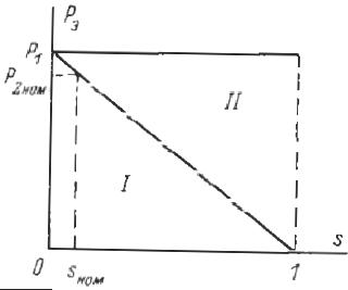 Потери во вторичном контуре при регулировании скорости асинхронного двигателя введением добавочного сопротивления в цепь ротора