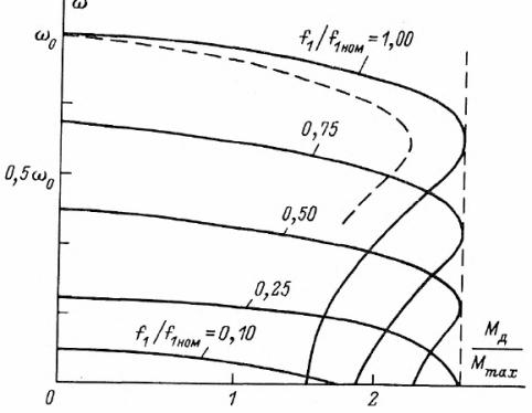 Механические характеристики асинхронного двигателя при питании напряжением регулируемой частоты и постоянном магнитном потоке