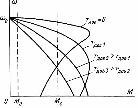 Механические характеристики асинхронного двигателя при введении добавочного сопротивления в цепь ротора