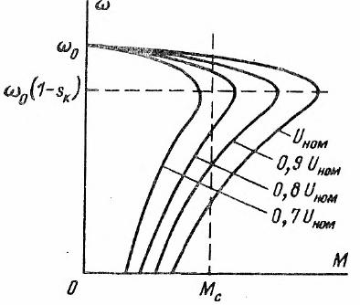 Регулирование скорости асинхронного двигателя изменением напряжения в цепи статора