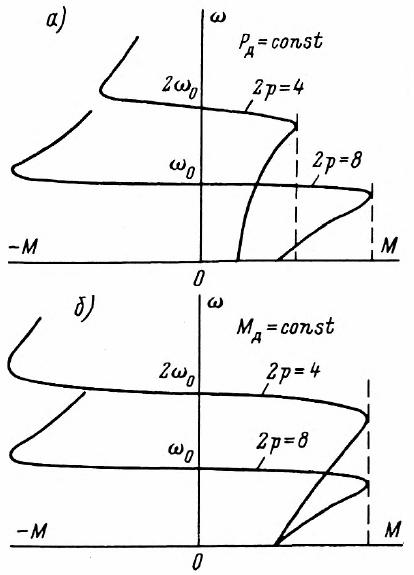 Механические характеристики асинхронного двигателя при переключении обмотки статора на различное число пар полюсов