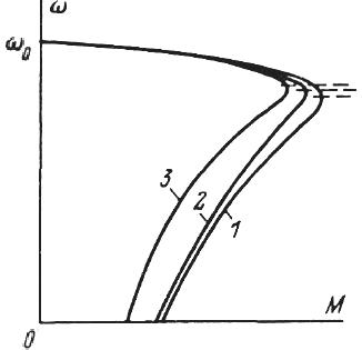 Механические характеристики асинхронного двигателя при изменении параметров первичной и вторичной цепи