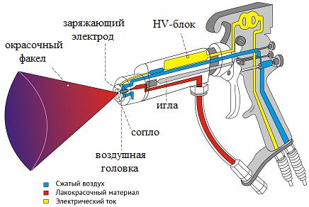 Устройство для нанесения краски путем электростатического напыления