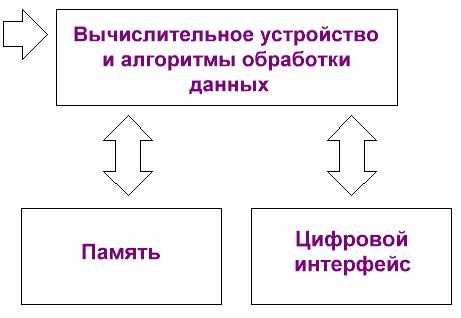 Структурная схема интеллектуального датчика