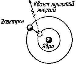 Электрон при переходе с далекой орбиты на более близкую к ядру атома излучает квант лучистой энергии