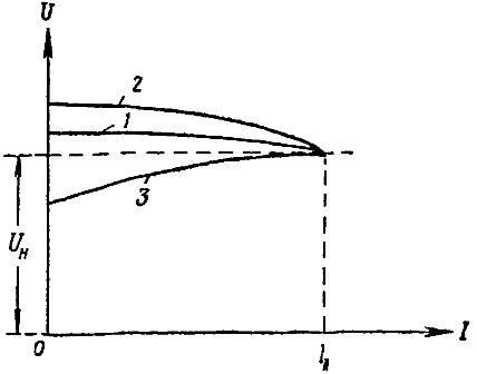 Внешние характеристики генератора переменного тока для различных нагрузок: 1 - активной, 2 - индуктивной, 3 емкостной