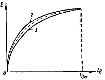 Характеристика холостого хода синхронного генератора