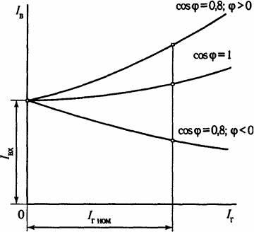 Регулировочные характеристики генератора переменного тока для различных нагрузок: 1 - активной, 2 - индуктивной, 3 - емкостной