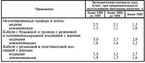 Экономическая плотность тока для проводов из различных материалов
