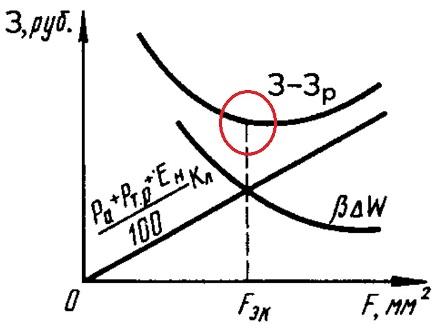 Определение экономического сечения провода линии