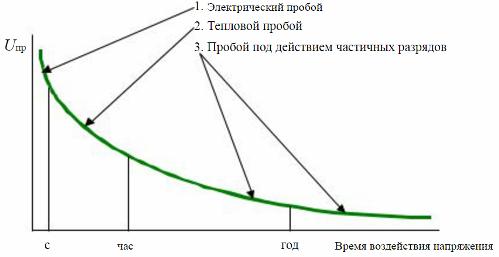 Электрическая прочность твердых диэлектриков