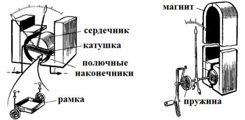 Устройство магнитоэлектрических измерительных приборов